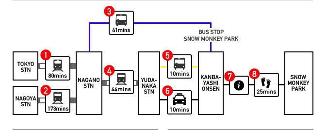 Route to Snow Monkey Park